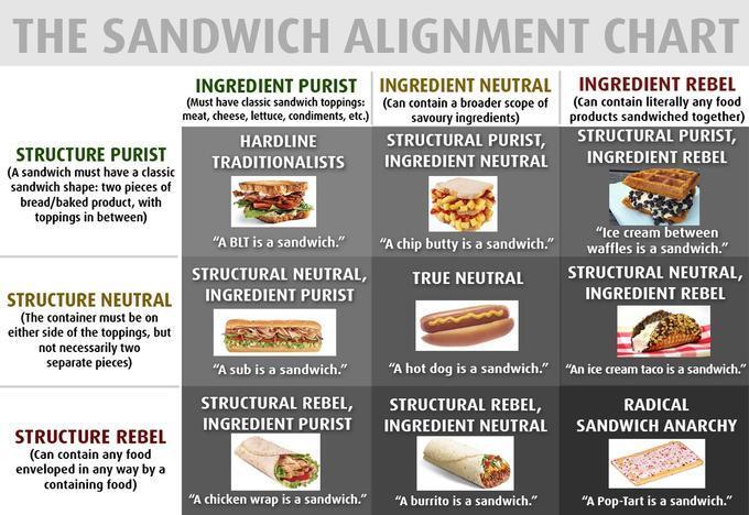 Sandwich Alignment Chart